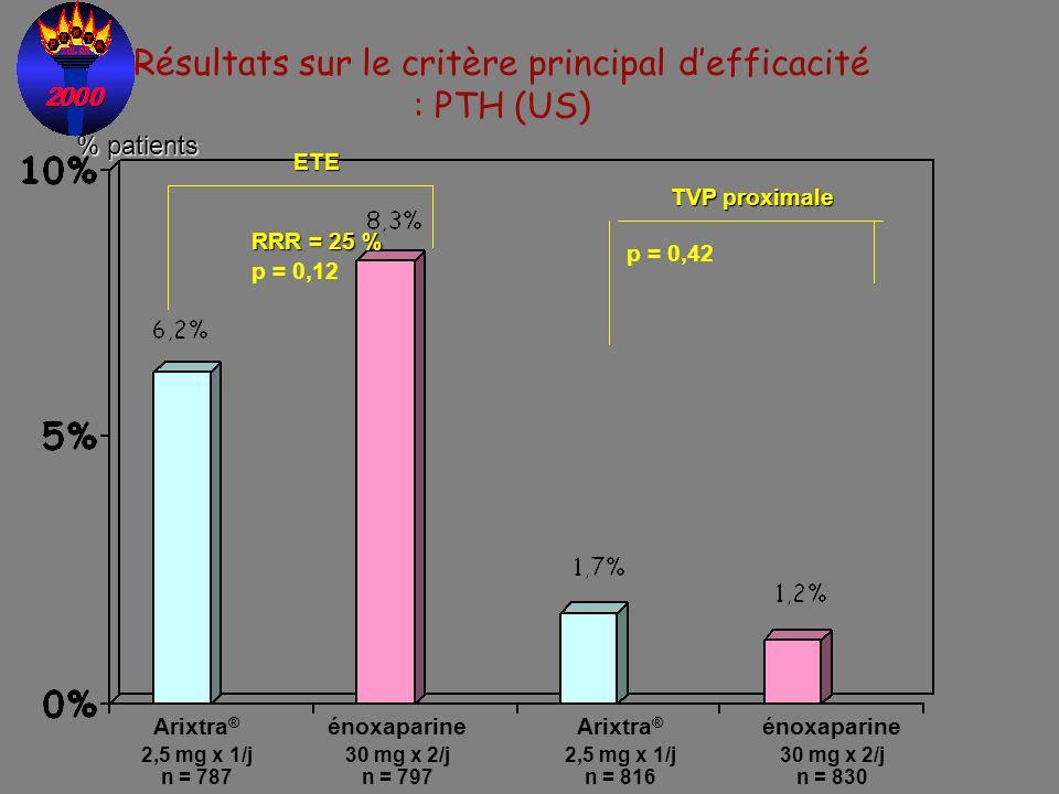 p = 0,12 RRR = 25 % Arixtra ® 2,5 mg x 1/j n = 787 énoxaparine 30 mg x 2/j n = 797 Résultats sur le critère principal defficacité : PTH (US) ETE Arixt