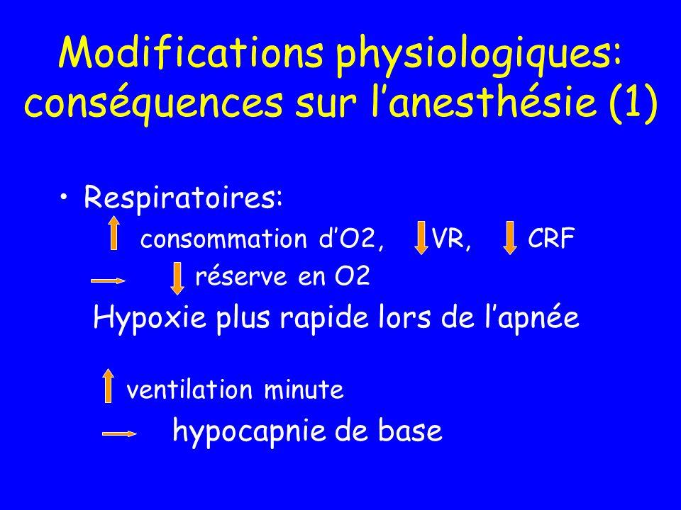 Modifications physiologiques: conséquences sur lanesthésie (1) Respiratoires: consommation dO2, VR, CRF réserve en O2 Hypoxie plus rapide lors de lapn