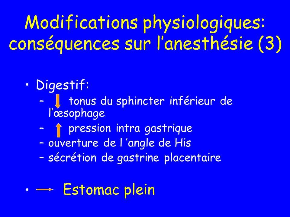 Modifications physiologiques: conséquences sur lanesthésie (3) Digestif: – tonus du sphincter inférieur de lœsophage – pression intra gastrique –ouver