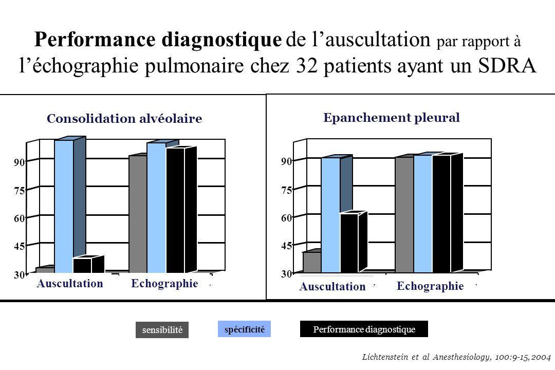 Performance diagnostique de lauscultation par rapport à léchographie pulmonaire chez 32 patients ayant un SDRA sensibilité spécificitéPerformance diag