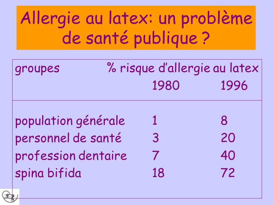 Allergie au latex: un problème de santé publique ? groupes% risque dallergie au latex 19801996 population générale 18 personnel de santé 320 professio