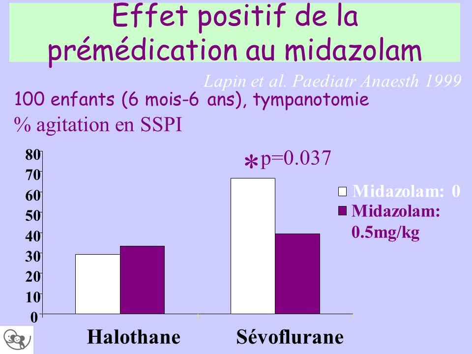 Effet positif de la prémédication au midazolam Lapin et al. Paediatr Anaesth 1999 * p=0.037 0 10 20 30 40 50 60 70 80 HalothaneSévoflurane Midazolam: