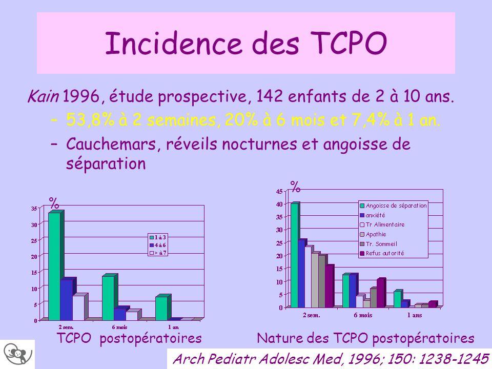 Incidence des TCPO Kain 1996, étude prospective, 142 enfants de 2 à 10 ans. –53,8% à 2 semaines, 20% à 6 mois et 7,4% à 1 an. –Cauchemars, réveils noc