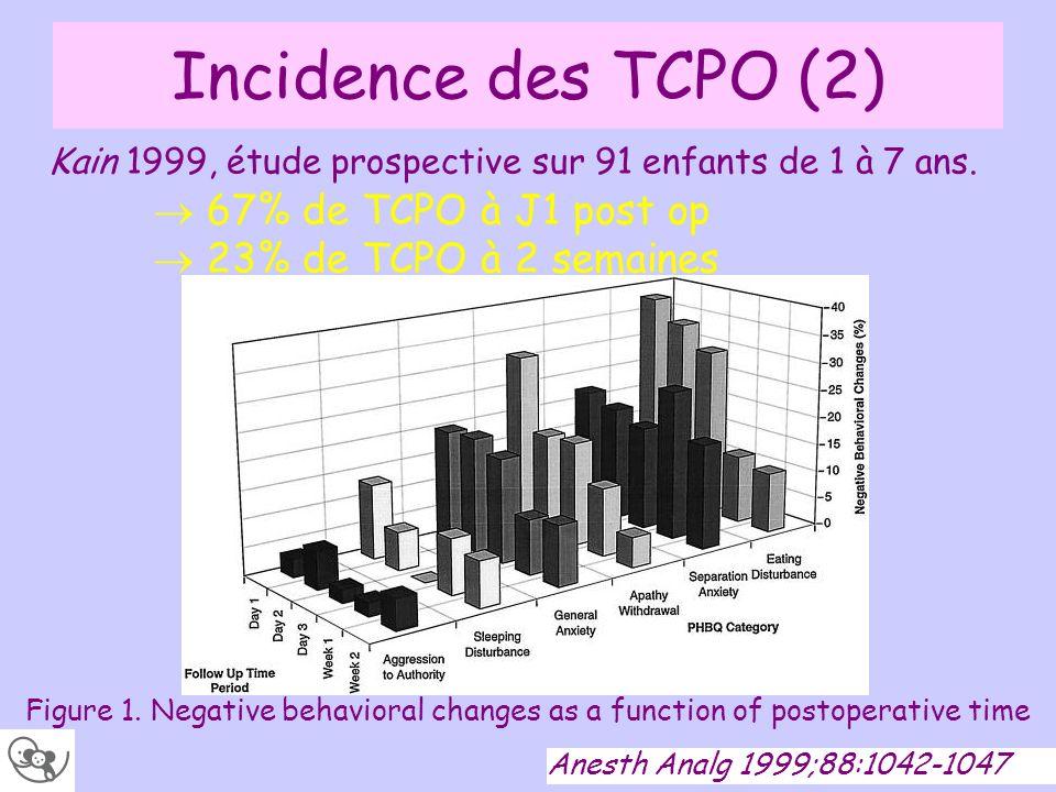 Quelle est lorigine des TCPO .Eckenhoff 1958, étude rétrospective sur 600 enfants.