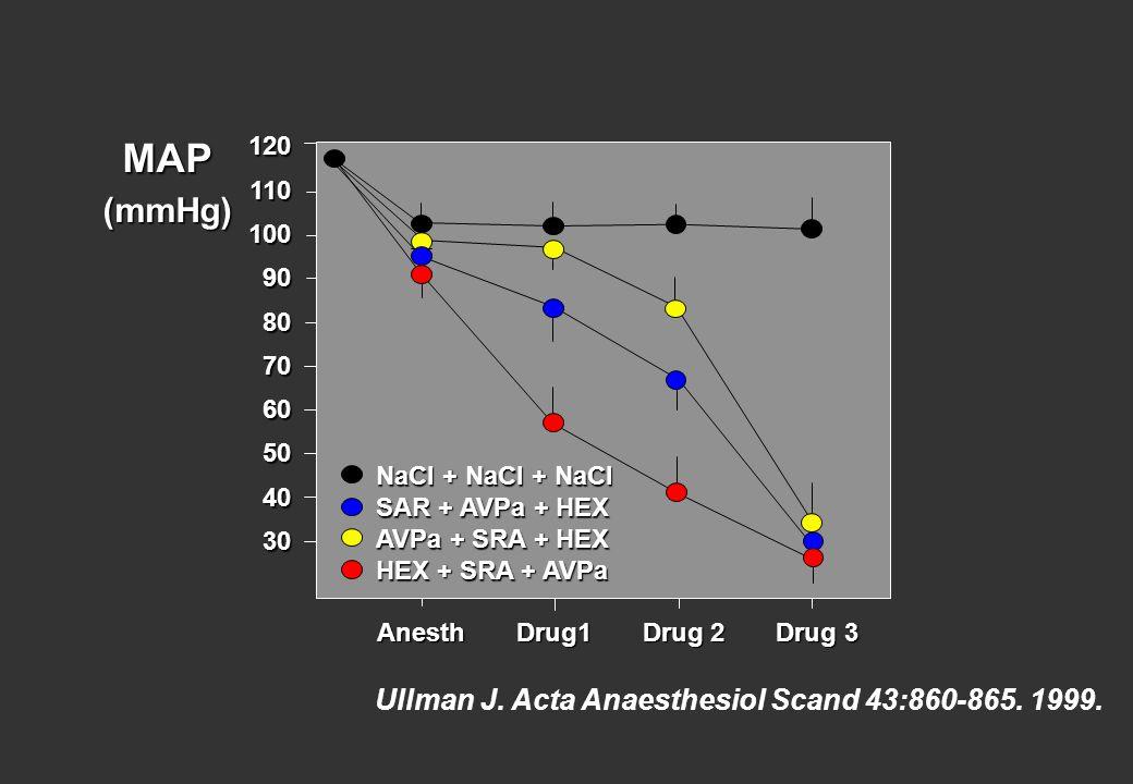 Ullman J. Acta Anaesthesiol Scand 43:860-865. 1999. Anesth Drug1 Drug 2 Drug 3 Anesth Drug1 Drug 2 Drug 3 12011010090807060504030 MAP(mmHg) NaCl + NaC