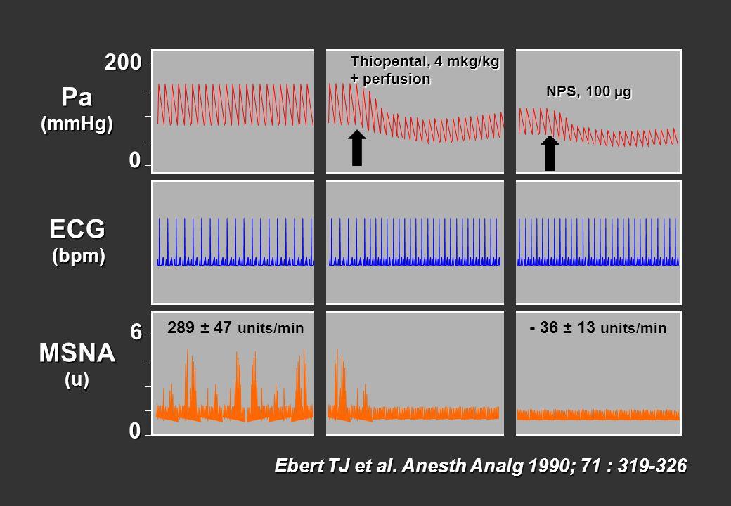 Ebert TJ et al. Anesth Analg 1990; 71 : 319-326 200 0 Pa(mmHg) 6 0 MSNA(u) ECG(bpm) Thiopental, 4 mkg/kg + perfusion NPS, 100 µg 289 ± 47 units/min -