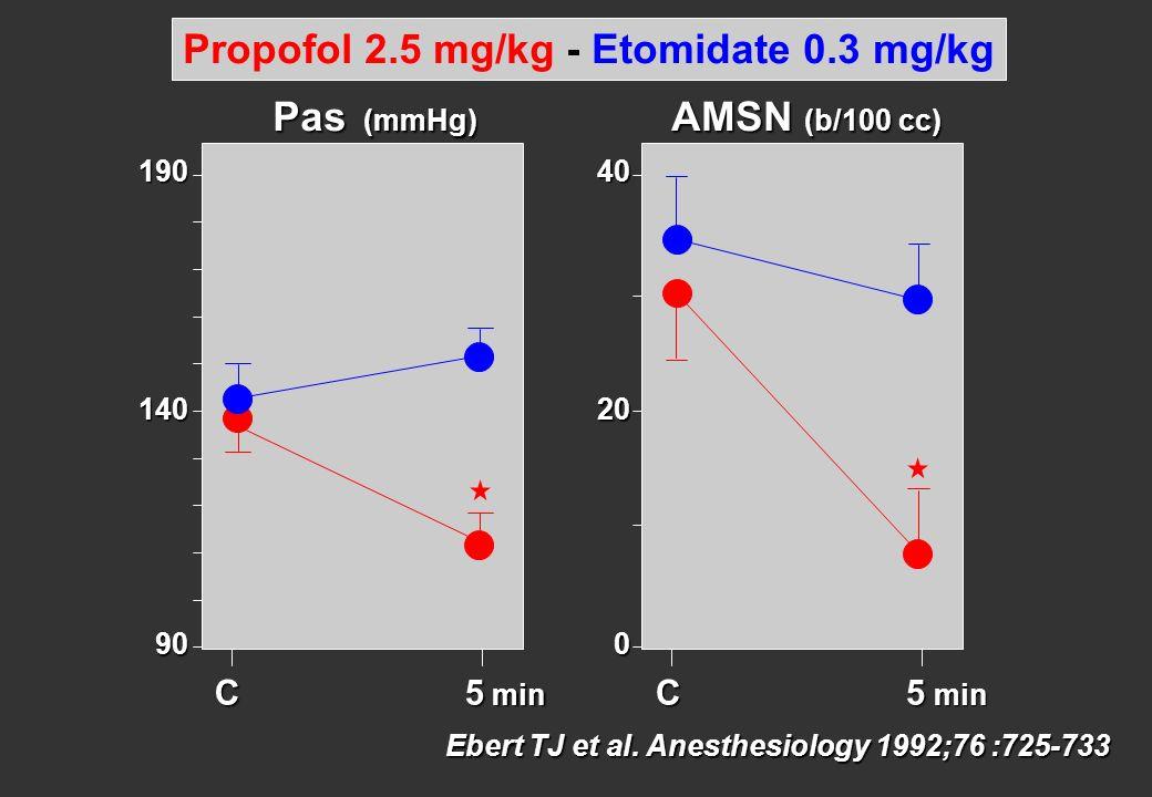 C 5 min 190 90 Pas (mmHg) 140 C 5 min 40 0 20 Ebert TJ et al. Anesthesiology 1992;76 :725-733 Propofol 2.5 mg/kg - Etomidate 0.3 mg/kg AMSN (b/100 cc)