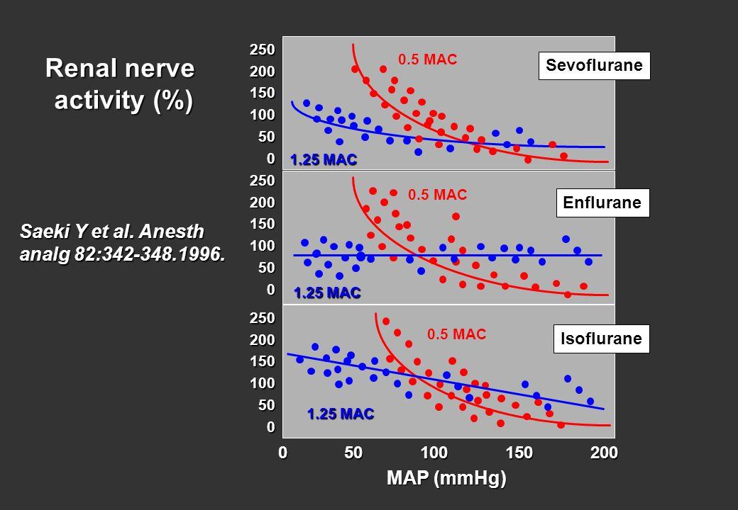 Saeki Y et al. Anesth analg 82:342-348.1996. 250 250 200 200 150 150 100 100 50 50 0 0 50 100 150 200 Renal nerve activity (%) 250 250 200 200 150 150
