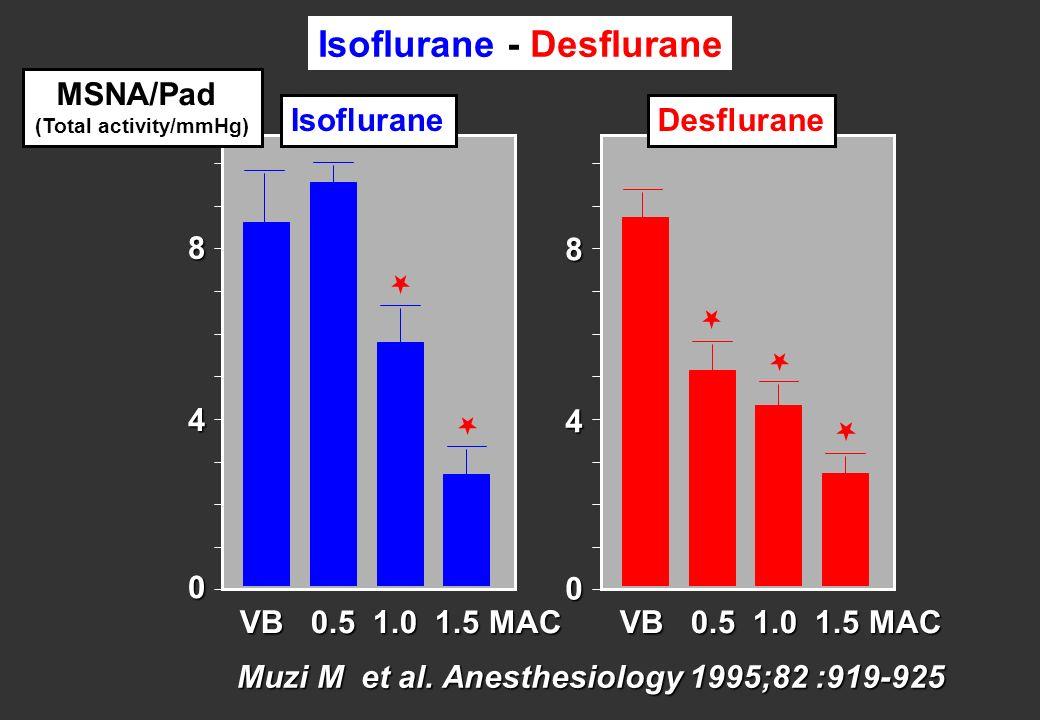 Muzi M et al. Anesthesiology 1995;82 :919-925 0 8 4 VB 0.5 1.0 1.5 MAC IsofluraneDesflurane MSNA/Pad (Total activity/mmHg) Isoflurane - Desflurane 0 8