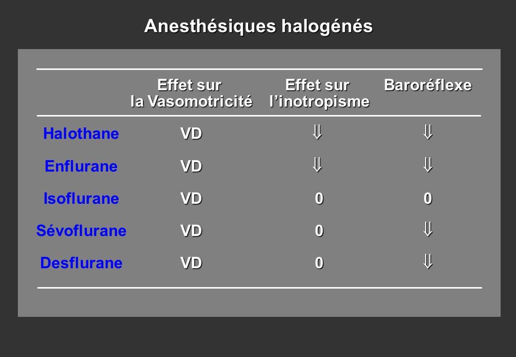 Halothane Enflurane Isoflurane Sévoflurane Desflurane Effet sur la Vasomotricité VDVDVDVDVD Effet sur linotropisme000Baroréflexe0 Anesthésiques halogé