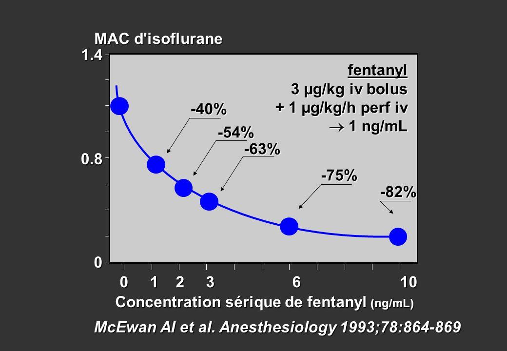 McEwan AI et al. Anesthesiology 1993;78:864-869 0 1 2 3 6 10 1.4 0 MAC d'isoflurane 0.8 Concentration sérique de fentanyl (ng/mL) -40% -54% -63% -75%