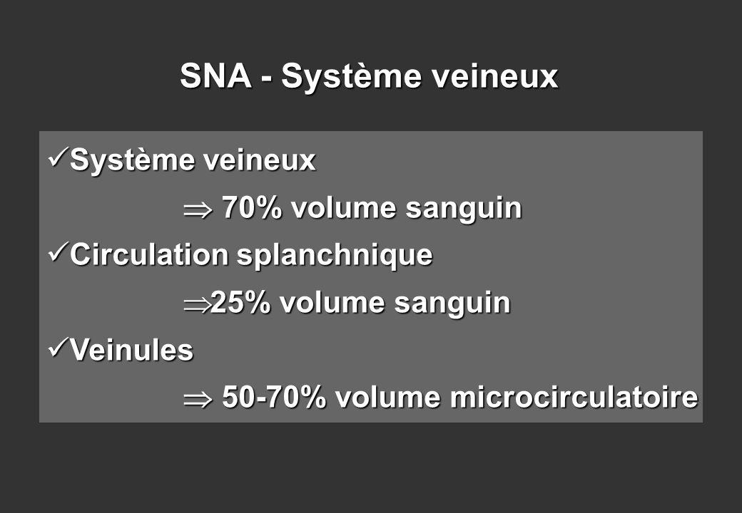 Système veineux Système veineux 70% volume sanguin 70% volume sanguin Circulation splanchnique Circulation splanchnique 25% volume sanguin 25% volume