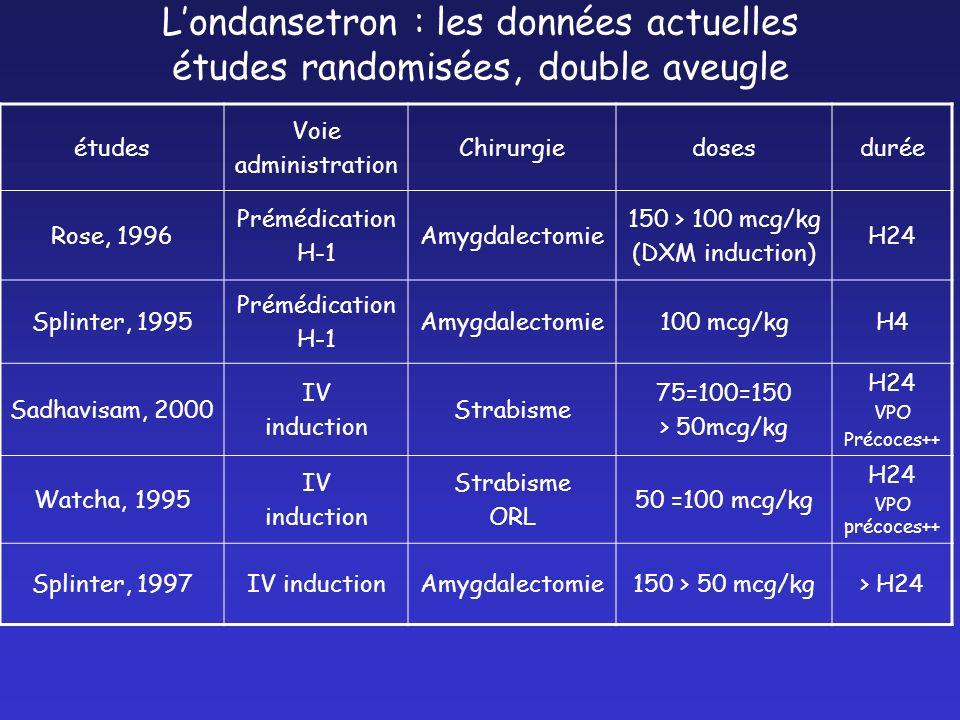 Londansetron : les données actuelles études randomisées, double aveugle études Voie administration Chirurgiedosesdurée Rose, 1996 Prémédication H-1 Am