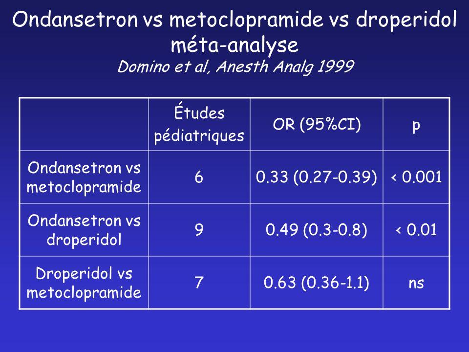 Ondansetron vs metoclopramide vs droperidol méta-analyse Domino et al, Anesth Analg 1999 Études pédiatriques OR (95%CI)p Ondansetron vs metoclopramide