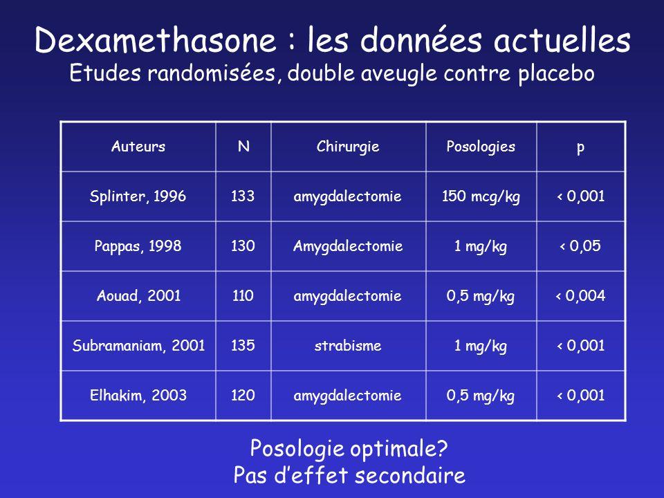 Dexamethasone : les données actuelles Etudes randomisées, double aveugle contre placebo Posologie optimale? Pas deffet secondaire AuteursNChirurgiePos