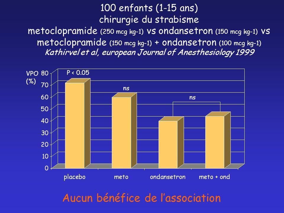 100 enfants (1-15 ans) chirurgie du strabisme metoclopramide (250 mcg kg-1) vs ondansetron (150 mcg kg-1) vs metoclopramide (150 mcg kg-1) + ondansetr