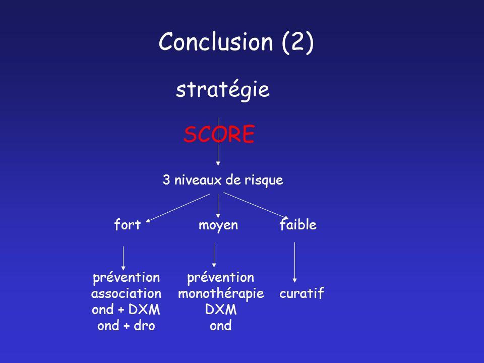 Conclusion (2) stratégie fortmoyenfaible prévention association ond + DXM ond + dro prévention monothérapie DXM ond curatif 3 niveaux de risque SCORE