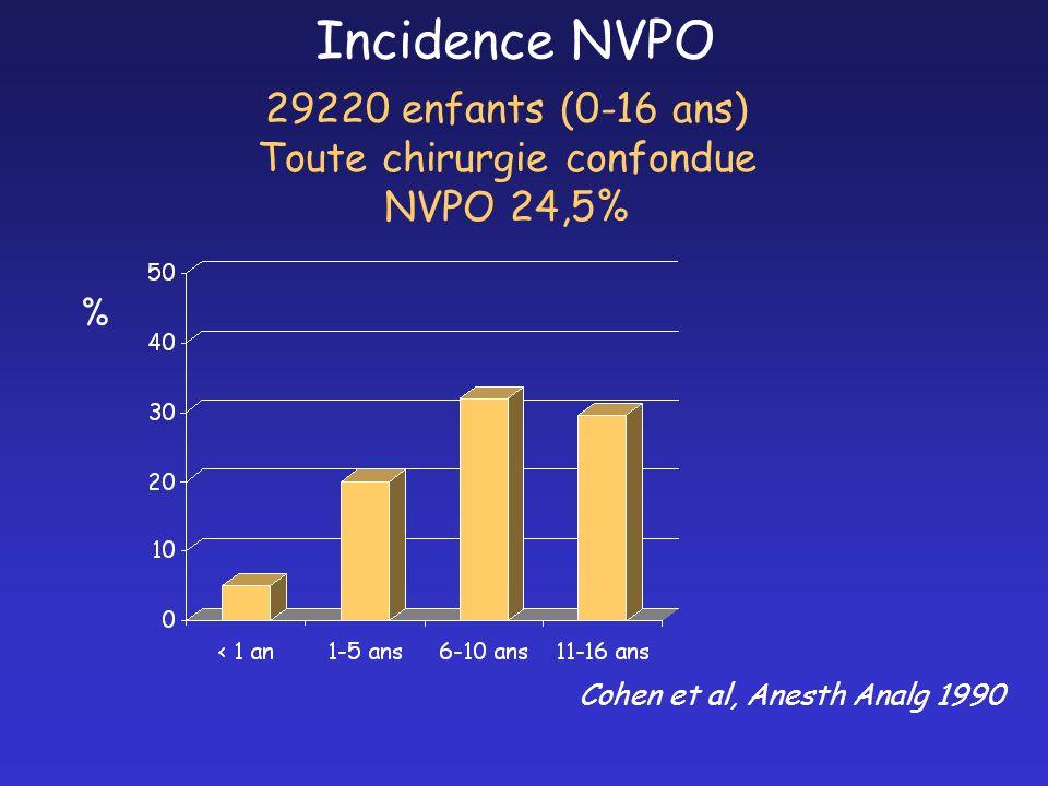 Incidence NVPO 29220 enfants (0-16 ans) Toute chirurgie confondue NVPO 24,5% % Cohen et al, Anesth Analg 1990