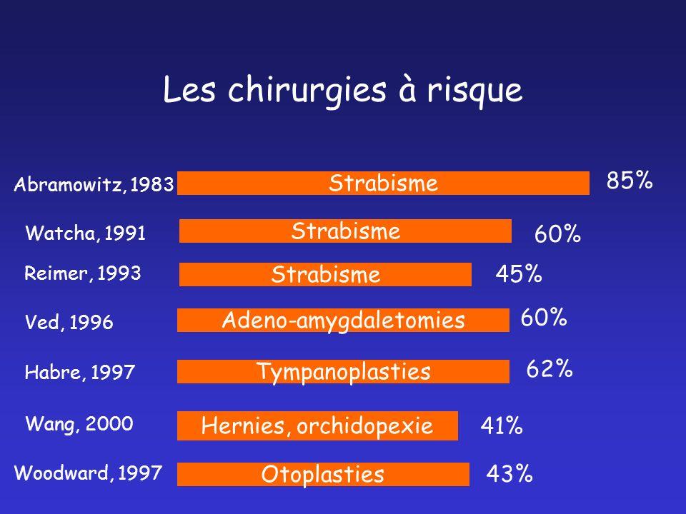 Les chirurgies à risque Abramowitz, 1983 Strabisme 85% Watcha, 1991 Strabisme 60% Reimer, 1993 Strabisme 45% Ved, 1996 Adeno-amygdaletomies 60% Habre,