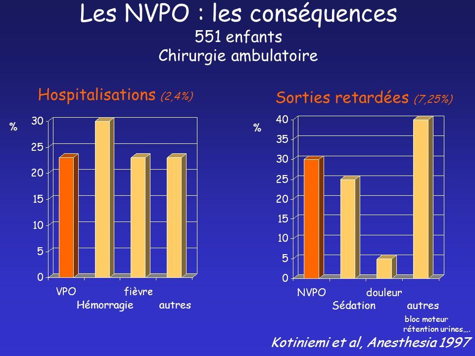 Hémorragie autres % Hospitalisations (2,4%) Sédation autres bloc moteur rétention urines…. % Sorties retardées (7,25%) Les NVPO : les conséquences 551