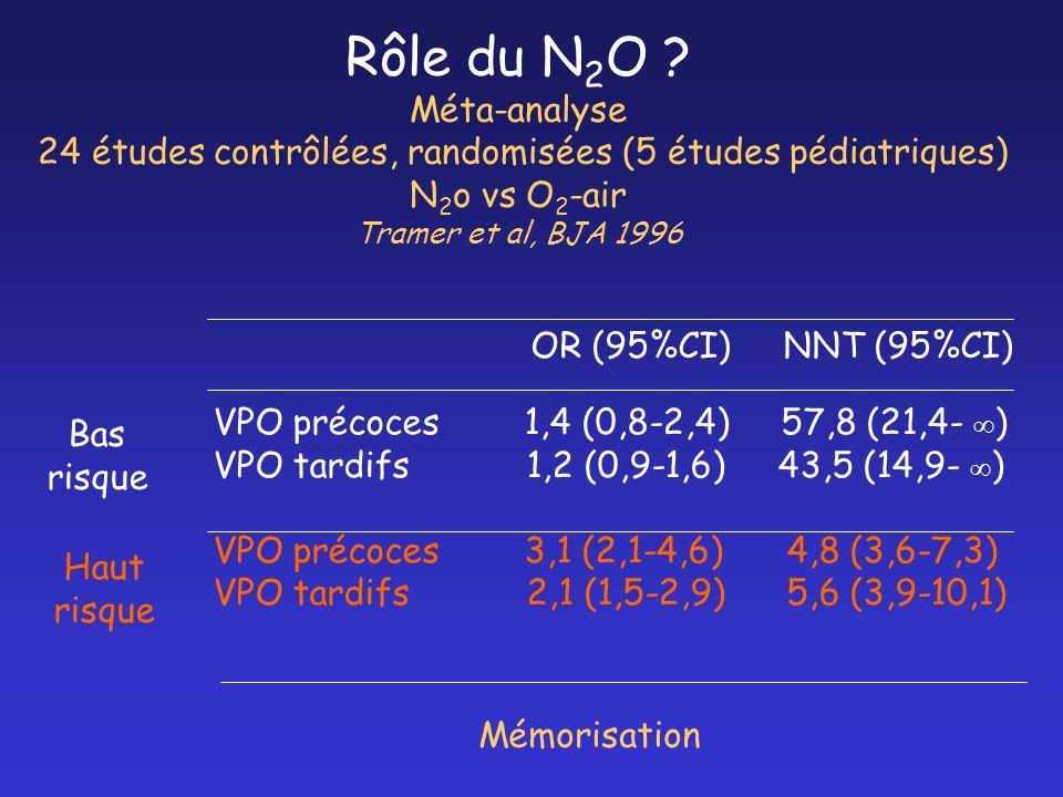 Rôle du N 2 O ? Méta-analyse 24 études contrôlées, randomisées (5 études pédiatriques) N 2 o vs O 2 -air Tramer et al, BJA 1996 VPO précoces 1,4 (0,8-