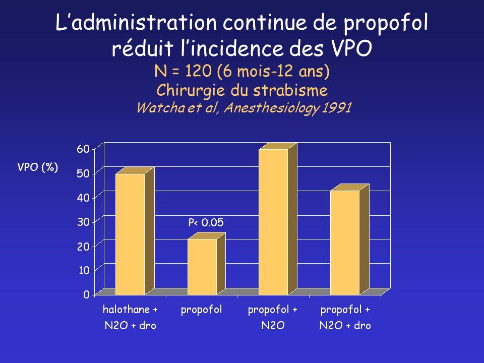 Ladministration continue de propofol réduit lincidence des VPO N = 120 (6 mois-12 ans) Chirurgie du strabisme Watcha et al, Anesthesiology 1991 P< 0.0