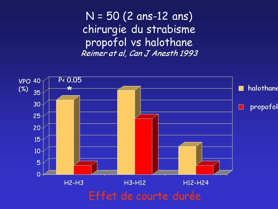 N = 50 (2 ans-12 ans) chirurgie du strabisme propofol vs halothane Reimer at al, Can J Anesth 1993 halothane propofol VPO (%) P< 0.05 * Effet de court