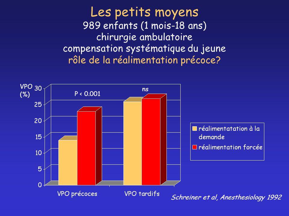 Les petits moyens 989 enfants (1 mois-18 ans) chirurgie ambulatoire compensation systématique du jeune rôle de la réalimentation précoce? VPO (%) ns P