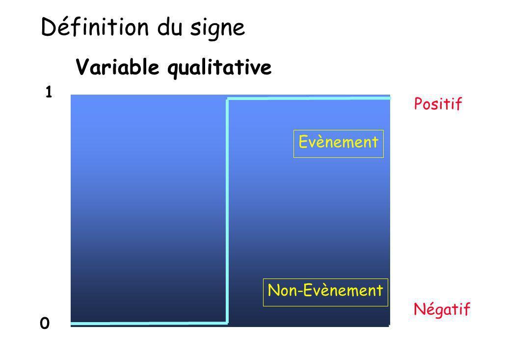 Variable qualitative 1 0 Positif Evènement Négatif Non-Evènement Définition du signe