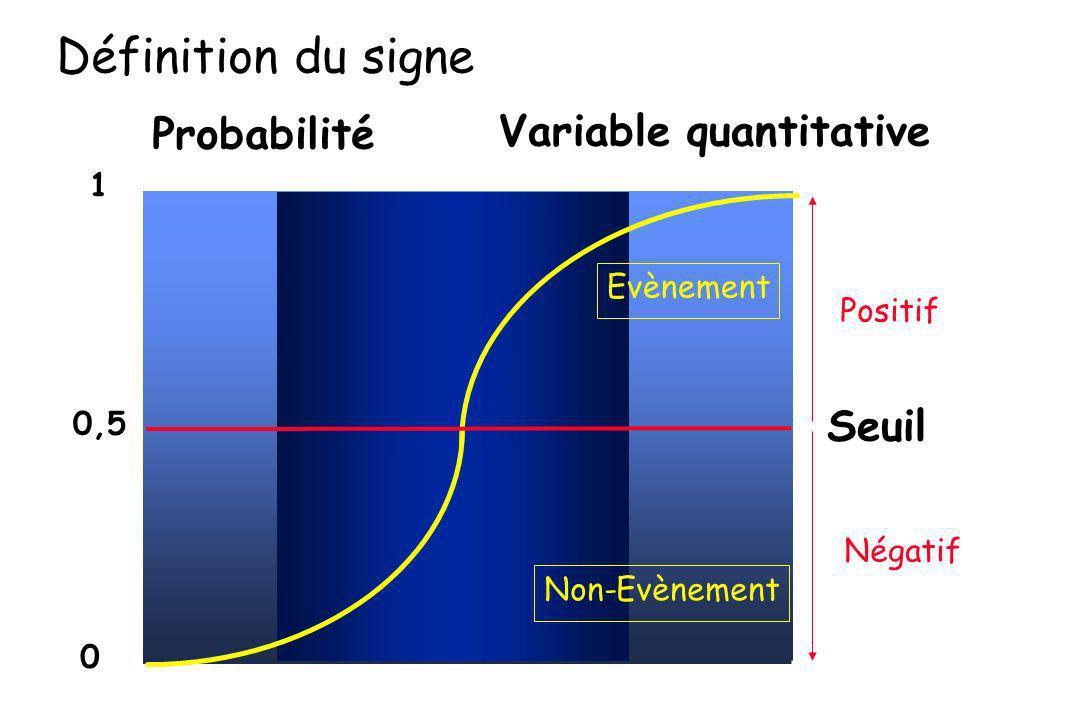 Probabilité 1 0,5 0 Seuil Positif Négatif Evènement Non-Evènement Définition du signe Variable quantitative