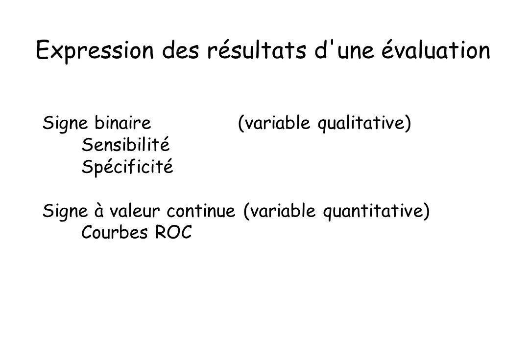 Expression des résultats d'une évaluation Signe binaire (variable qualitative) Sensibilité Spécificité Signe à valeur continue (variable quantitative)