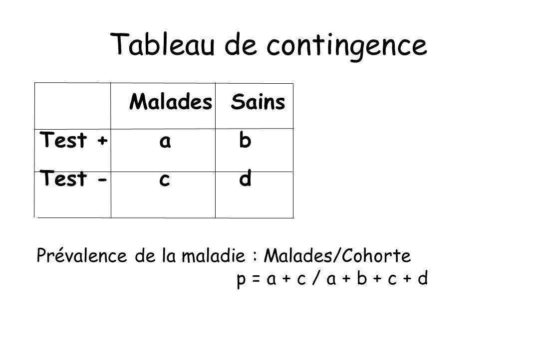 Malades Sains Test +ab Test - cd Prévalence de la maladie : Malades/Cohorte p = a + c / a + b + c + d Tableau de contingence