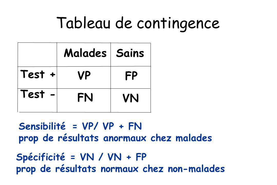 Test + Test - Malades Sains VP VN FP FN Sensibilité = VP/ VP + FN prop de résultats anormaux chez malades Spécificité = VN / VN + FP prop de résultats