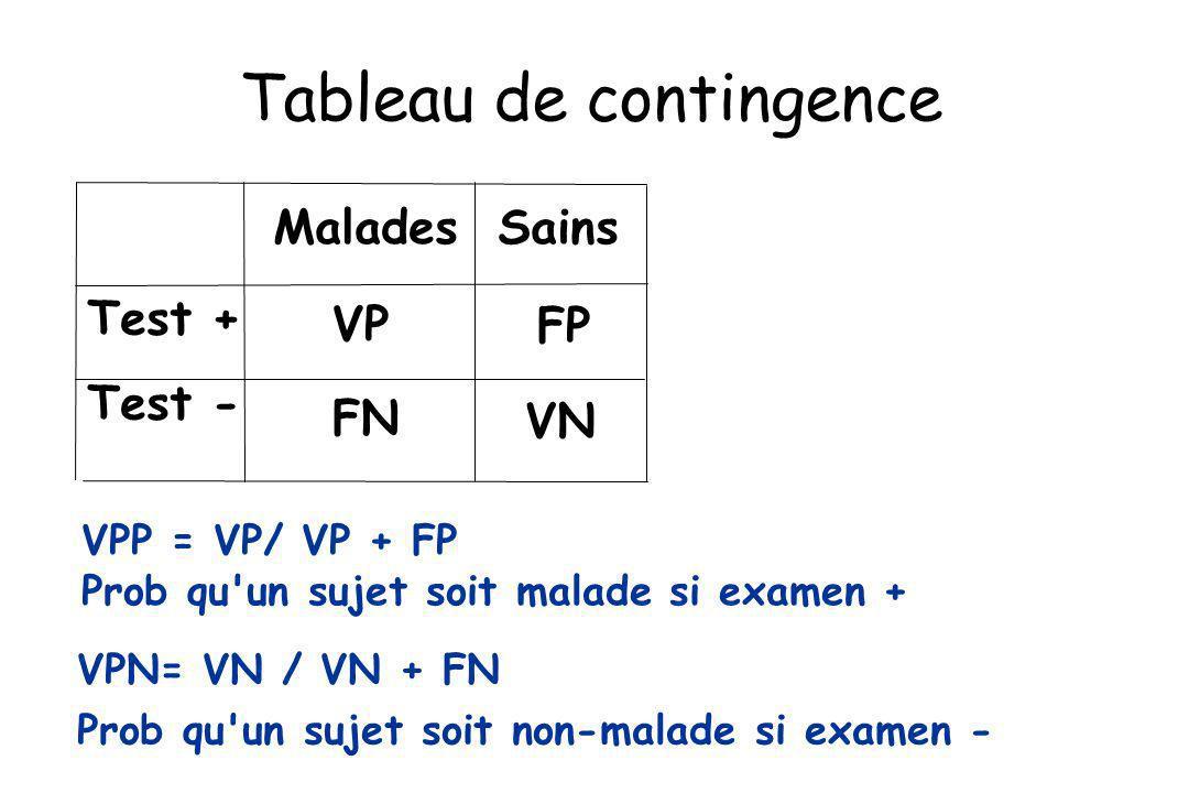 Test + Test - Malades Sains VP VN FP FN VPP = VP/ VP + FP Prob qu'un sujet soit malade si examen + VPN= VN / VN + FN Prob qu'un sujet soit non-malade