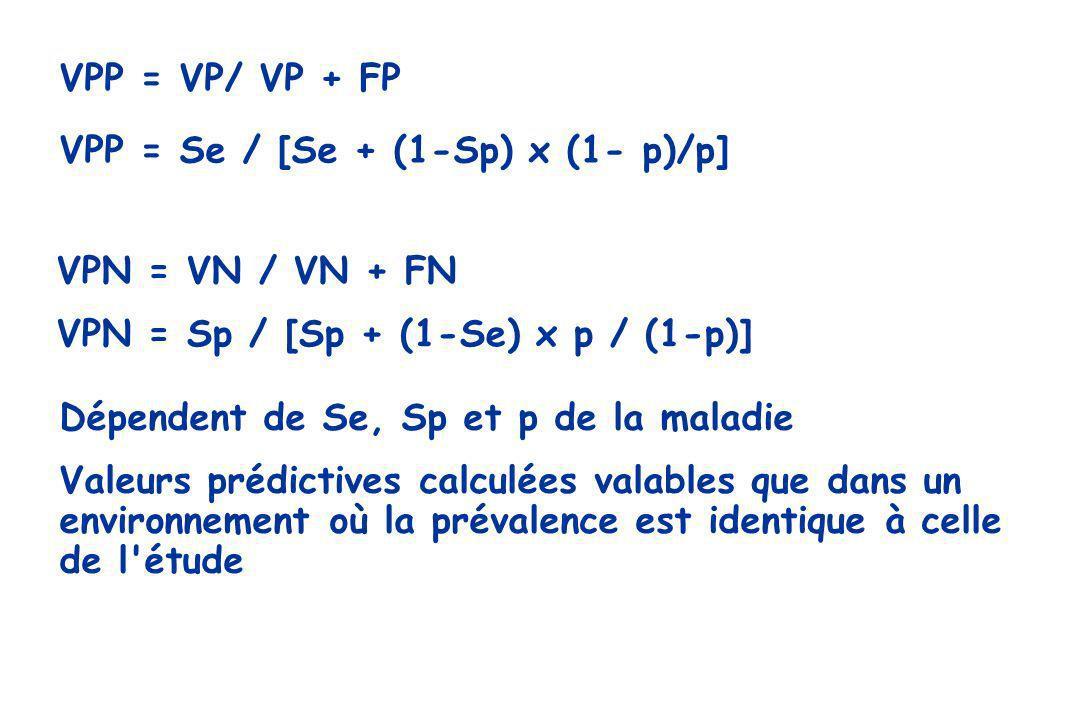 VPP = VP/ VP + FP VPP = Se / [Se + (1-Sp) x (1- p)/p] VPN = VN / VN + FN VPN = Sp / [Sp + (1-Se) x p / (1-p)] Dépendent de Se, Sp et p de la maladie V