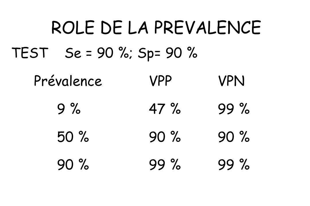 ROLE DE LA PREVALENCE TEST Se = 90 %; Sp= 90 % Prévalence VPPVPN 9 %47 %99 % 50 %90 %90 % 90 %99 %99 %