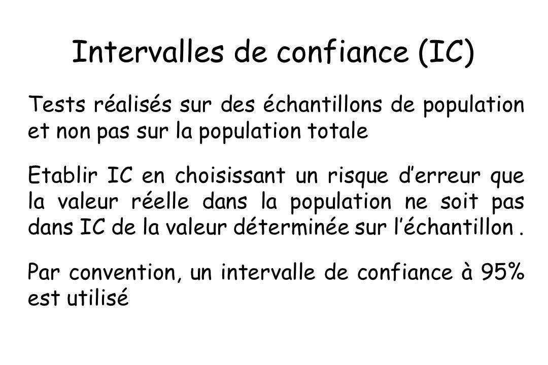 Intervalles de confiance (IC) Tests réalisés sur des échantillons de population et non pas sur la population totale Etablir IC en choisissant un risqu
