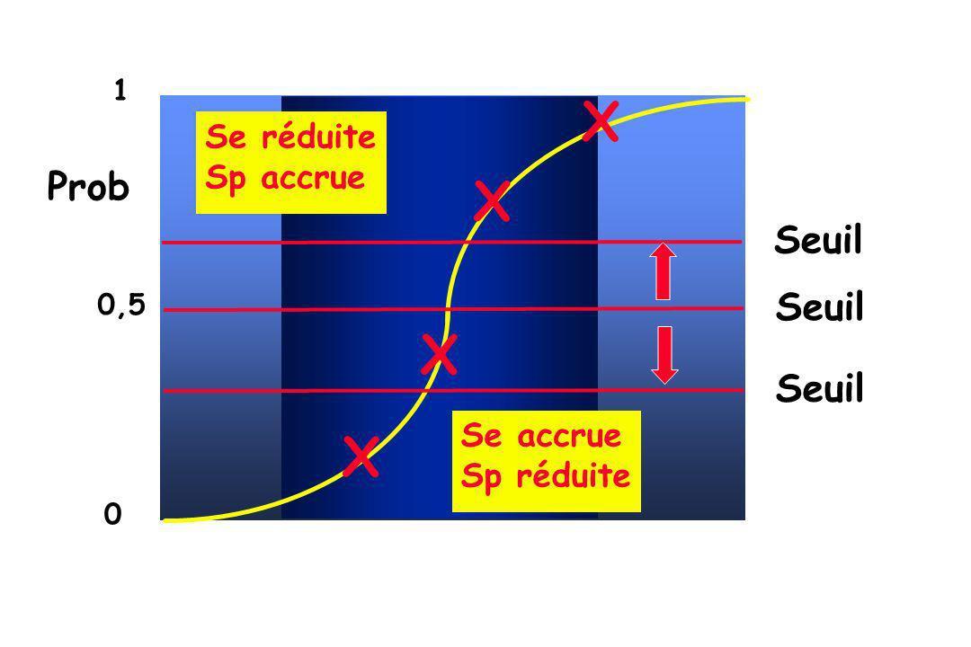 Seuil Prob 1 0,5 0 X X X X Seuil Se réduite Sp accrue Seuil Se accrue Sp réduite