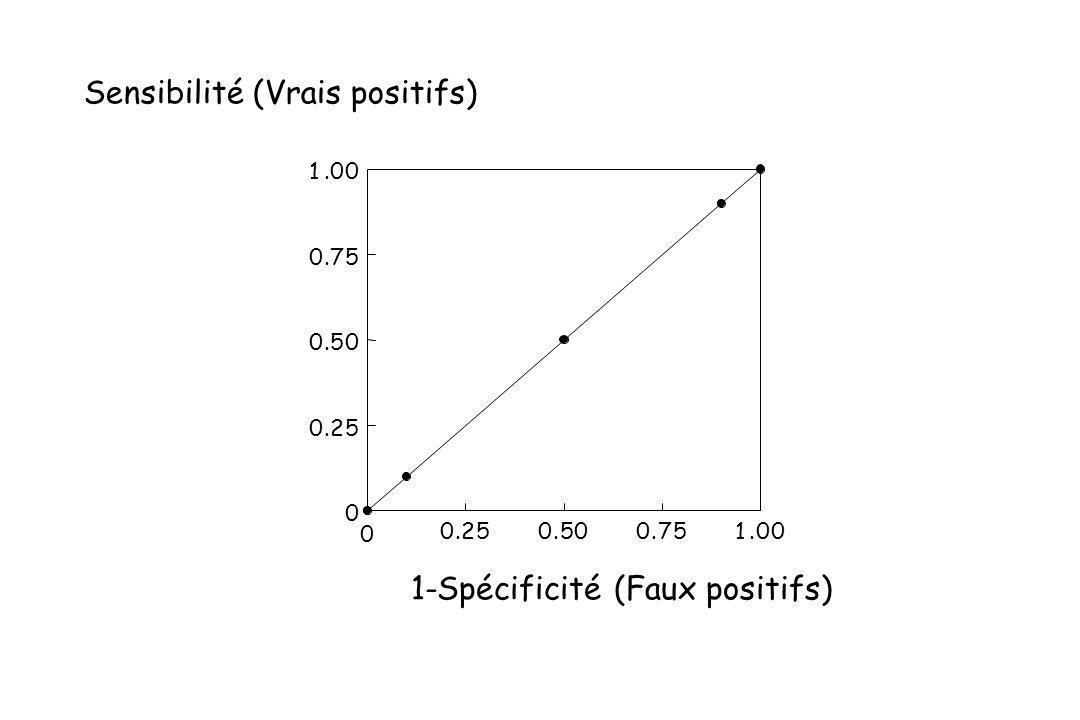 0 0.250.500.751.00 0 0.25 0.50 0.75 1.00 1-Spécificité (Faux positifs) Sensibilité (Vrais positifs)