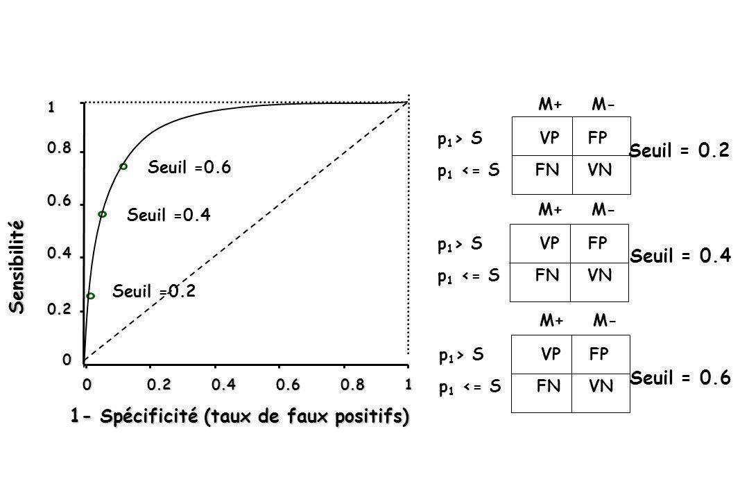 M+ M- p 1 > S VP FP p 1 <= S FN VN Seuil = 0.2 Seuil = 0.4 Seuil = 0.6 M+ M- p 1 > S VP FP p 1 <= S FN VN M+ M- p 1 > S VP FP p 1 <= S FN VN 0 00.20.4