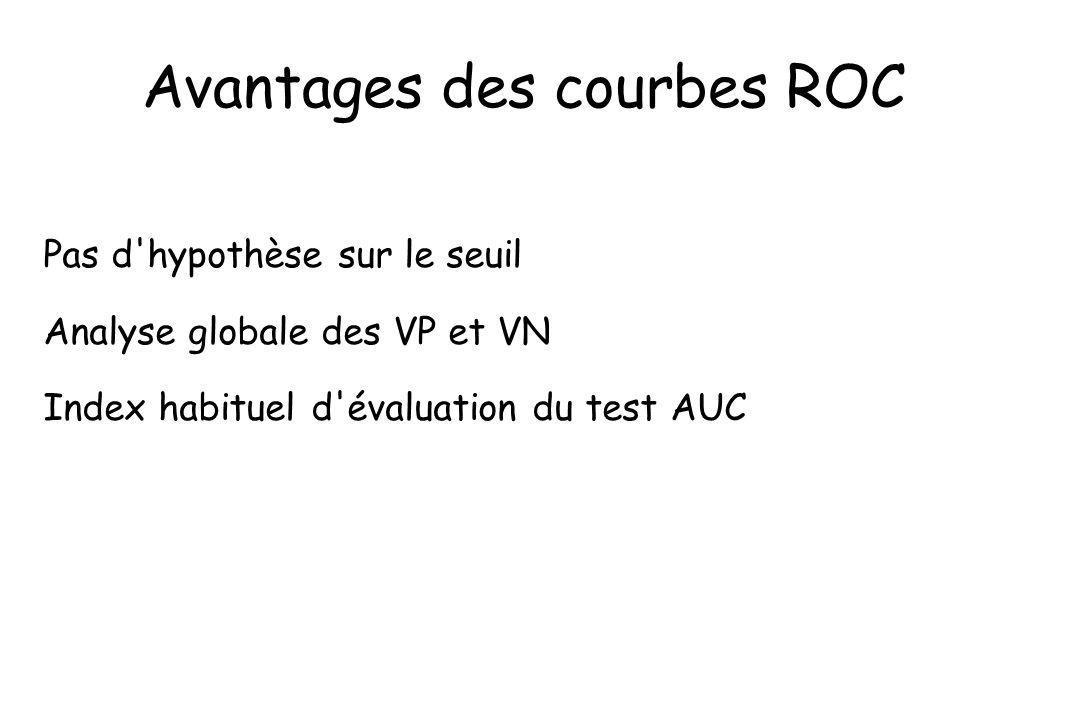 Avantages des courbes ROC Pas d'hypothèse sur le seuil Analyse globale des VP et VN Index habituel d'évaluation du test AUC