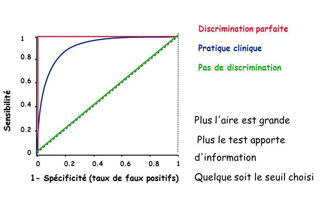 Discrimination parfaite Pratique clinique Pas de discrimination 0 00.20.40.60.81 Sensibilité 0.4 0.6 0.8 1 0.2 1- Spécificité (taux de faux positifs)