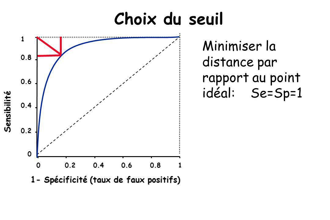 Choix du seuil Minimiser la distance par rapport au point idéal: Se=Sp=1 0 00.20.40.60.81 Sensibilité 0.4 0.6 0.8 1 0.2 1- Spécificité (taux de faux p