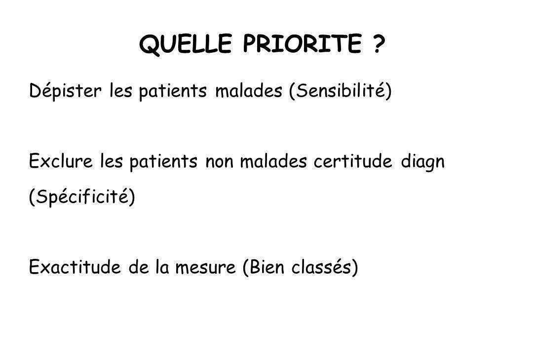 QUELLE PRIORITE ? Dépister les patients malades (Sensibilité) Exclure les patients non malades certitude diagn (Spécificité) Exactitude de la mesure (