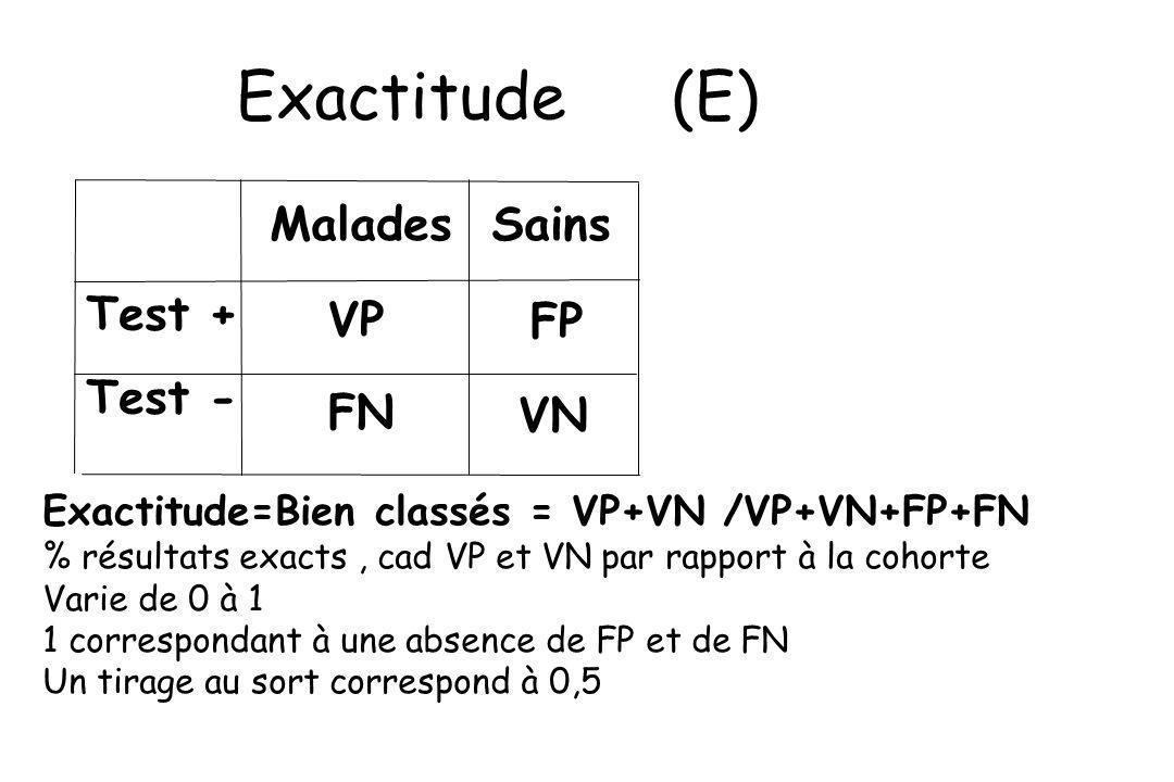 Exactitude (E) Test + Test - Malades Sains VP VN FP FN Exactitude=Bien classés = VP+VN /VP+VN+FP+FN % résultats exacts, cad VP et VN par rapport à la