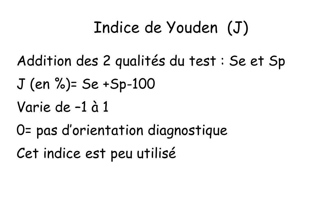 Addition des 2 qualités du test : Se et Sp J (en %)= Se +Sp-100 Varie de –1 à 1 0= pas dorientation diagnostique Cet indice est peu utilisé Indice de