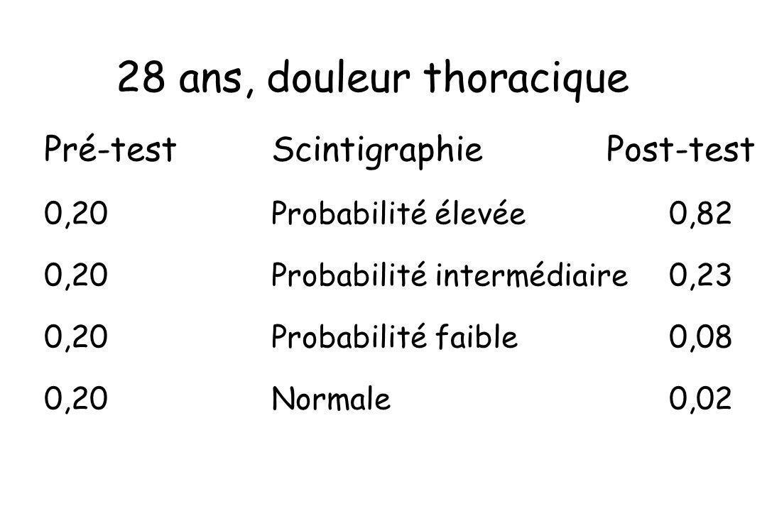 28 ans, douleur thoracique Pré-testScintigraphie Post-test 0,20Probabilité élevée0,82 0,20Probabilité intermédiaire0,23 0,20Probabilité faible0,08 0,2