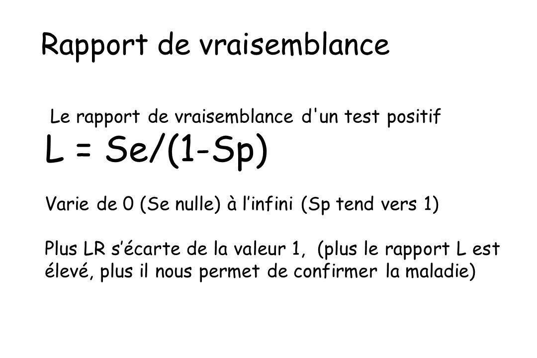 Rapport de vraisemblance Le rapport de vraisemblance d'un test positif L = Se/(1-Sp) Varie de 0 (Se nulle) à linfini (Sp tend vers 1) Plus LR sécarte