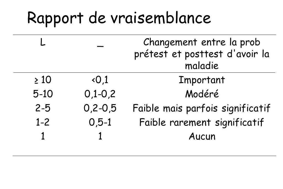 Rapport de vraisemblance L_Changement entre la prob prétest et posttest d'avoir la maladie 10 5-10 2-5 1-2 1 <0,1 0,1-0,2 0,2-0,5 0,5-1 1 Important Mo