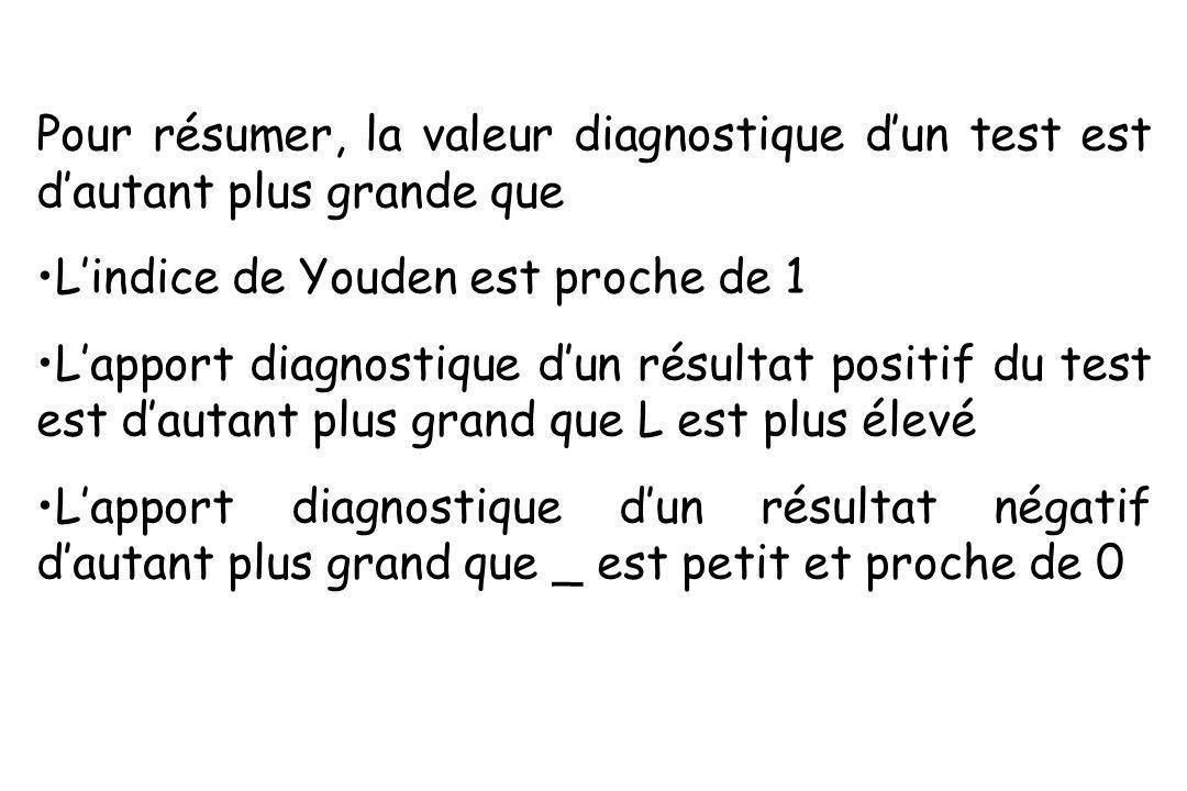 Pour résumer, la valeur diagnostique dun test est dautant plus grande que Lindice de Youden est proche de 1 Lapport diagnostique dun résultat positif